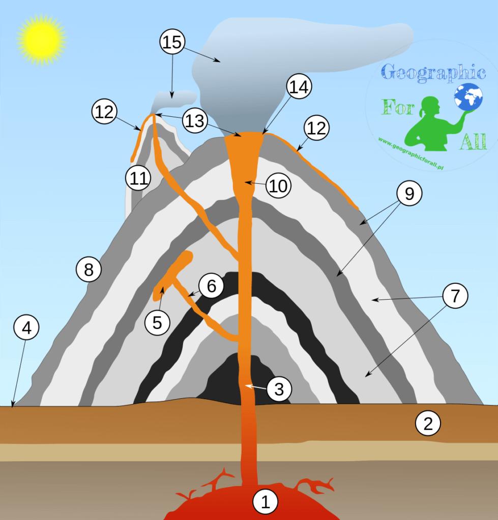 Budowa wulkanu Autor: MesserWoland CC3, Wikipedia Commons