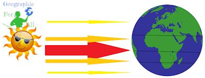 Wpływ Słońca natemperaturę wAfryce
