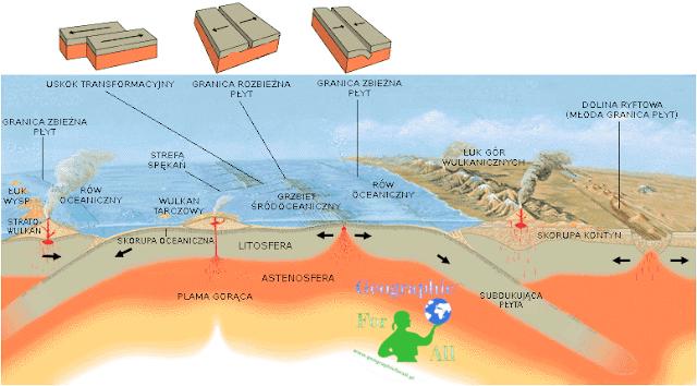 Tektonika płyt litosfery schemat, Autor: Original: Jose F. Vigil. USGS, translated bySzczureq, via Wikipedia