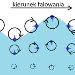 Ruchy wód oceanicznych – fale morskie