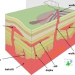 Plutonizm iwulkanizm