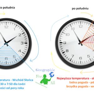 dobowa amplituda temperatur