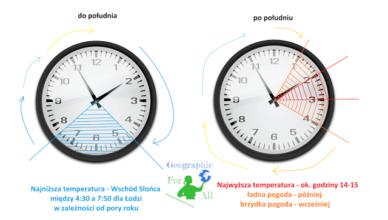 dobowe amplitudy temperatur daily temperature amplitudes