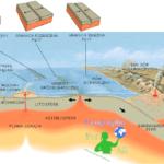 Tectonics of lithosphere plates