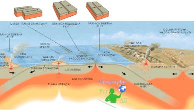 tektonika płyt litosfery