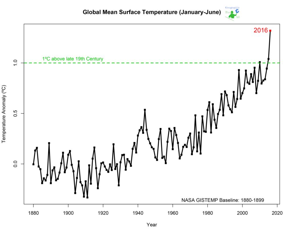 Rok 2016 (styczeń-czerwiec) najcieplejszym okresem odkońca XIX wieku Credits: NASA/Goddard Institute for Space Studies