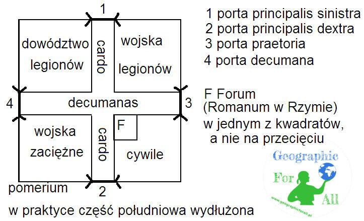 Schemat ielementy castrum rzymskiego