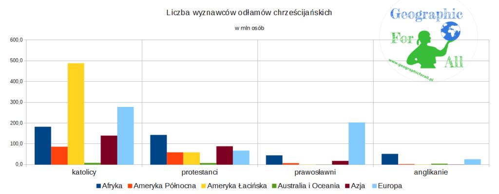 Liczba wyznawców odłamów chrześcijańskich w2011 roku, wmln osób(rocznik statystyczny GUS 2015)