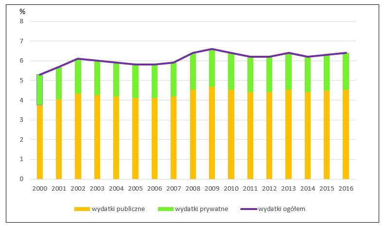 stan zdrowia ludności Polski