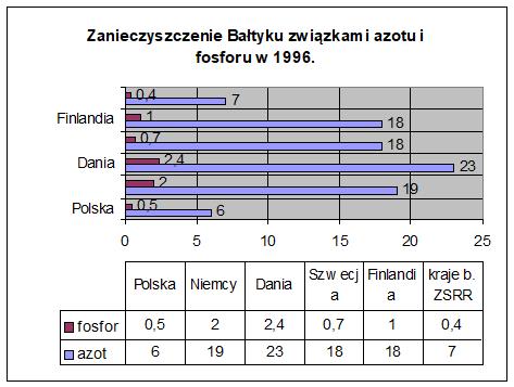 Polskie rybołówstwo morskie naprzełomie XX iXXI wieku Wykres 2. Zanieczyszczenie Bałtyku związkami azotu ifosforu w1996 r.