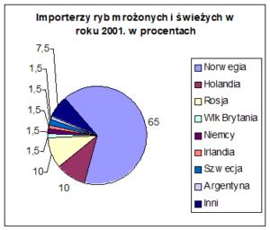 Wykres 3. Importerzy ryb mrożonych iświeżych wroku 2001 wprocentach