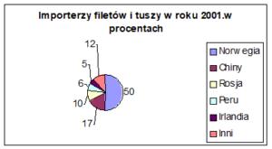 Wykres 4. Importerzy filetów i tuszy w roku 2001 w procentach