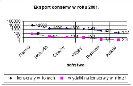 Wykres 5. Eksport konserw wroku 2001