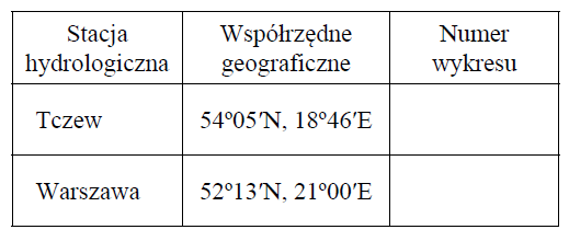 matura zgeografii 2016 zadanie 8 tabelka