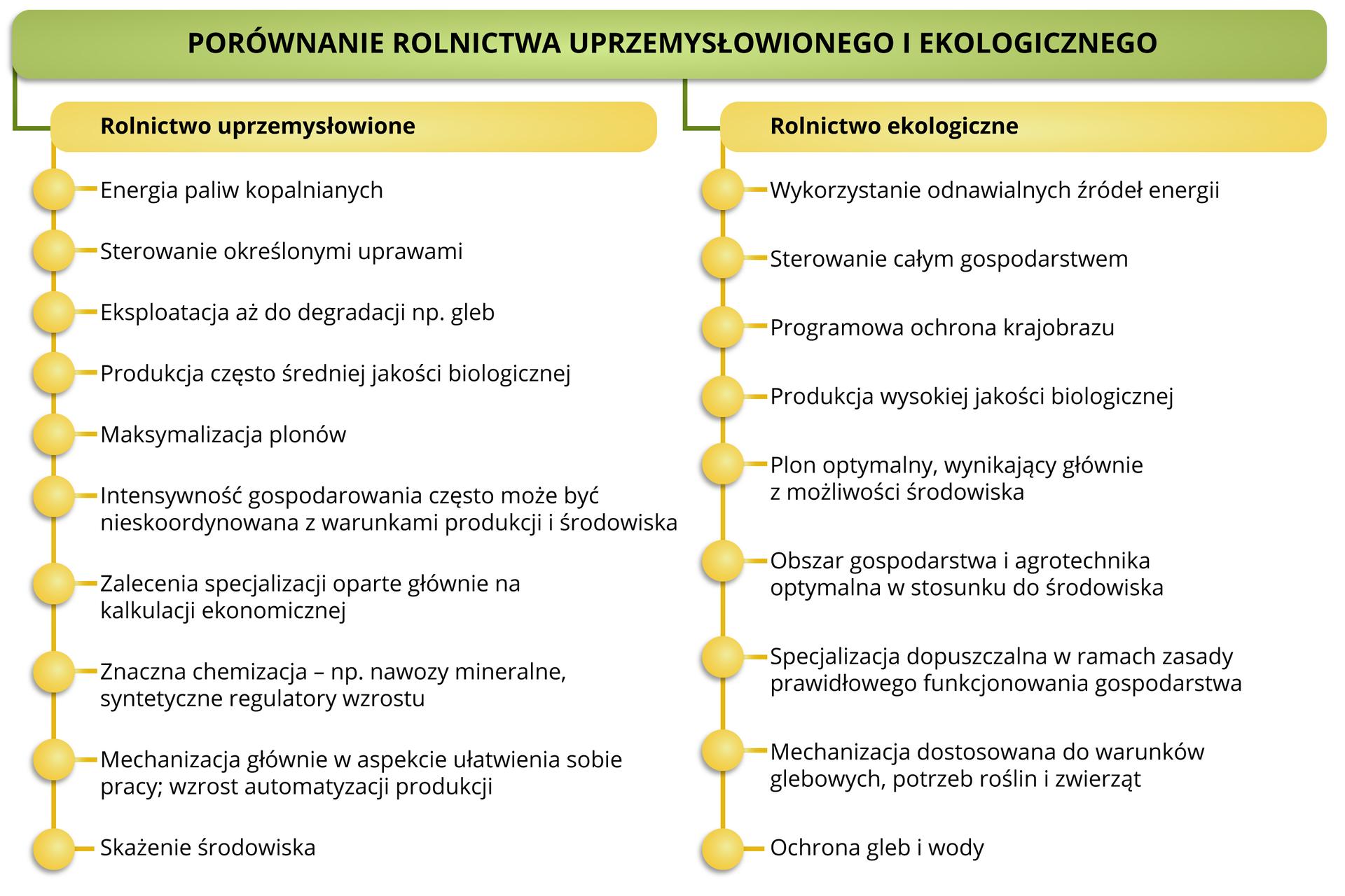 porównanie rolnictwa uprzemysłowionego iekologicznego Źródło Englishsquare.pl Sp. zo.o., licencja CC BY-SA 3.0., Przyczyny rozwoju iskutki rolnictwa uprzemysłowionego iekologicznego