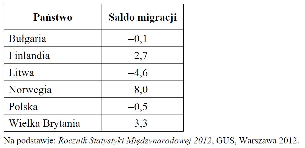 stara matura zgeografii 2015 pp zadanie 21