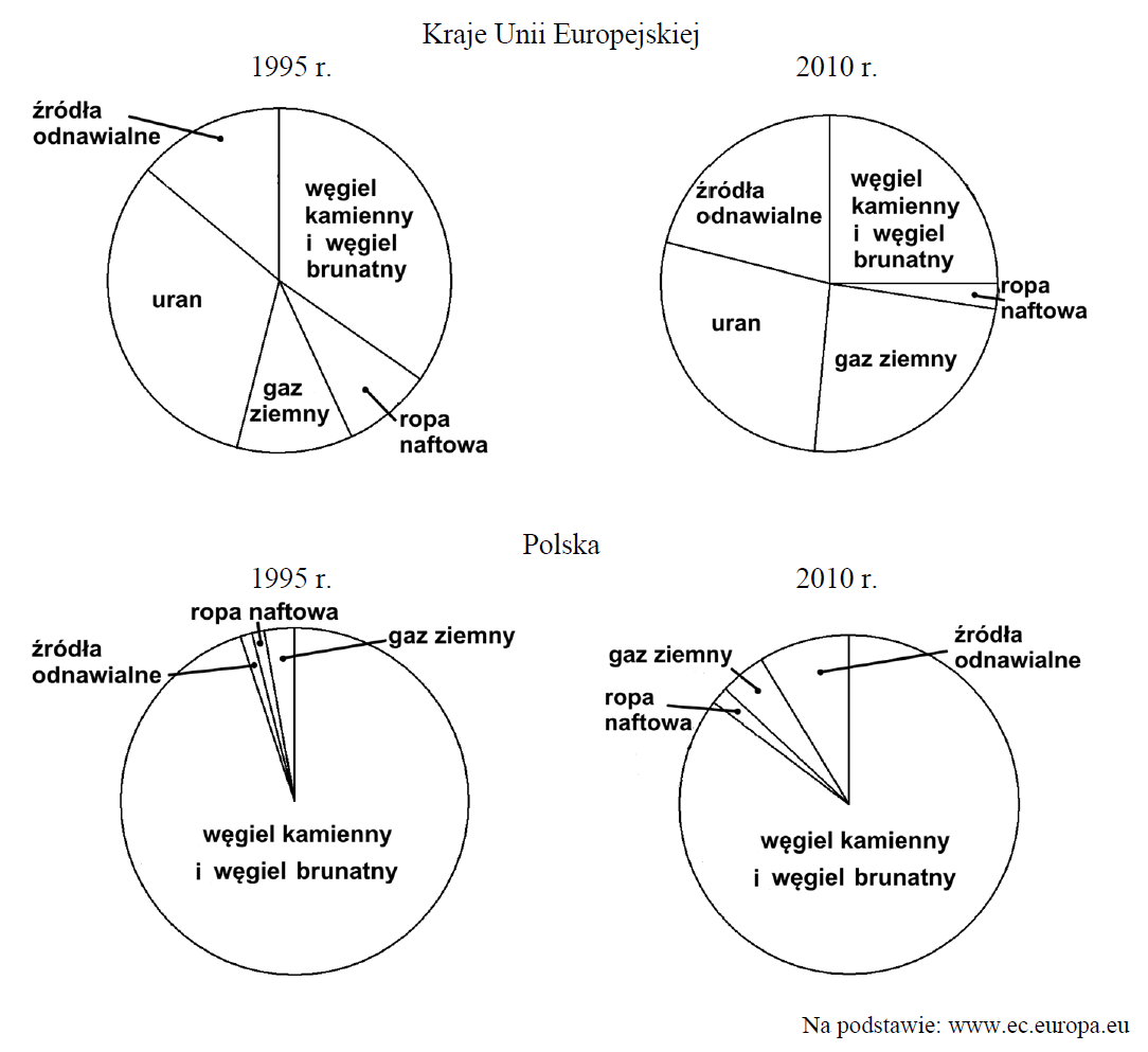 stara matura zgeografii 2015 pp zadanie 27