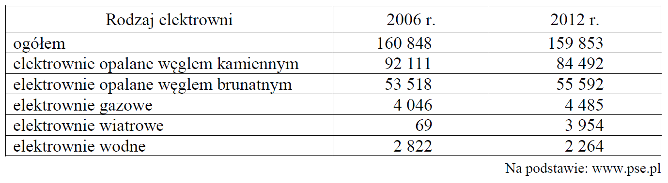 stara matura zgeografii 2016 pr zadanie 27 tabelka