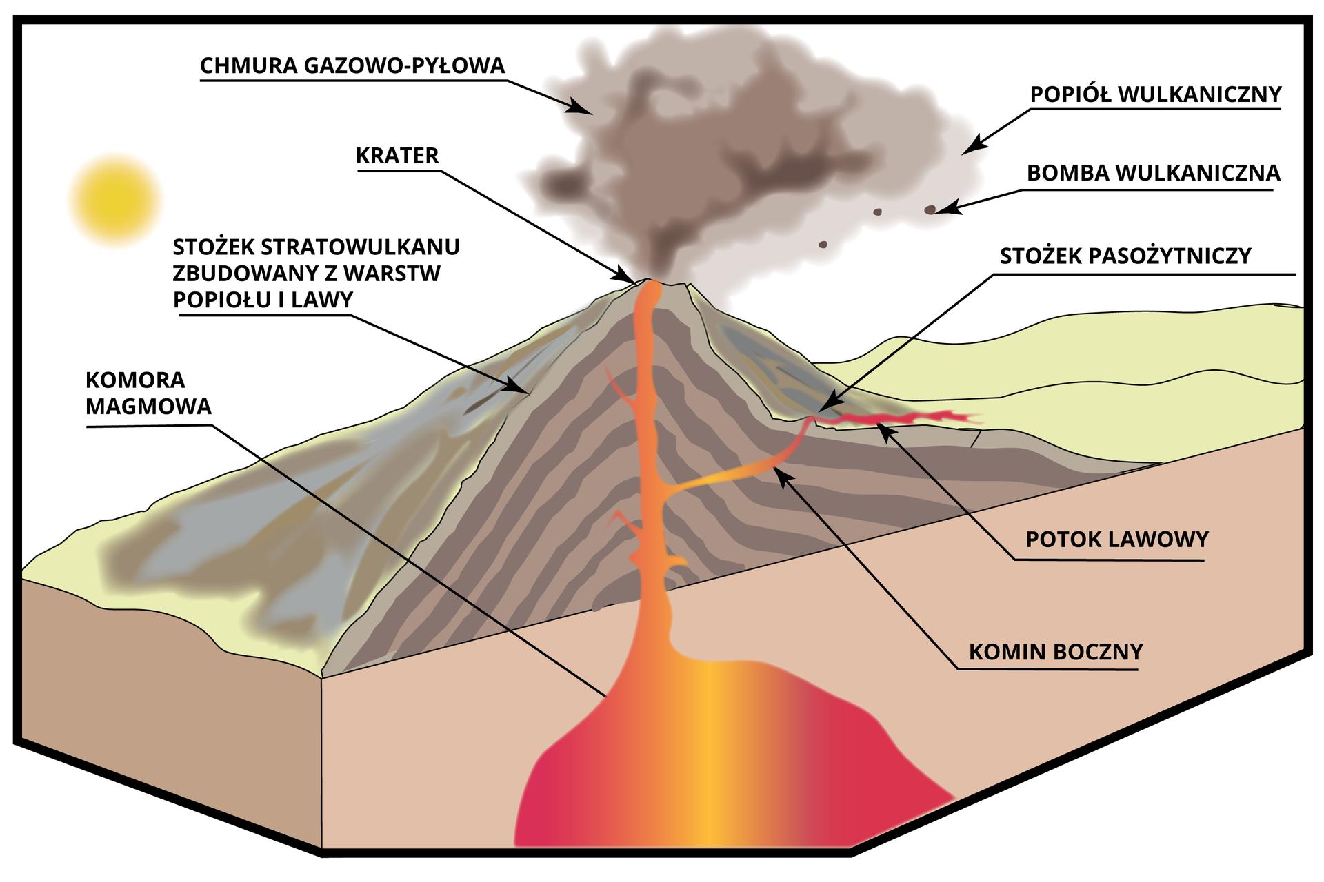 Budowa wulkanu stożkowego,źródło Englishsquare.pl Sp. zo.o., CC BY-SA 3.0.