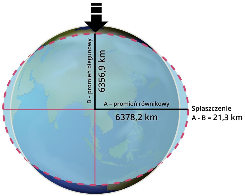 Promień biegunowy ipromień równikowy Ziemi, źródło Englishsquare.pl Sp. zo.o., licencja CC BY-SA 3.0