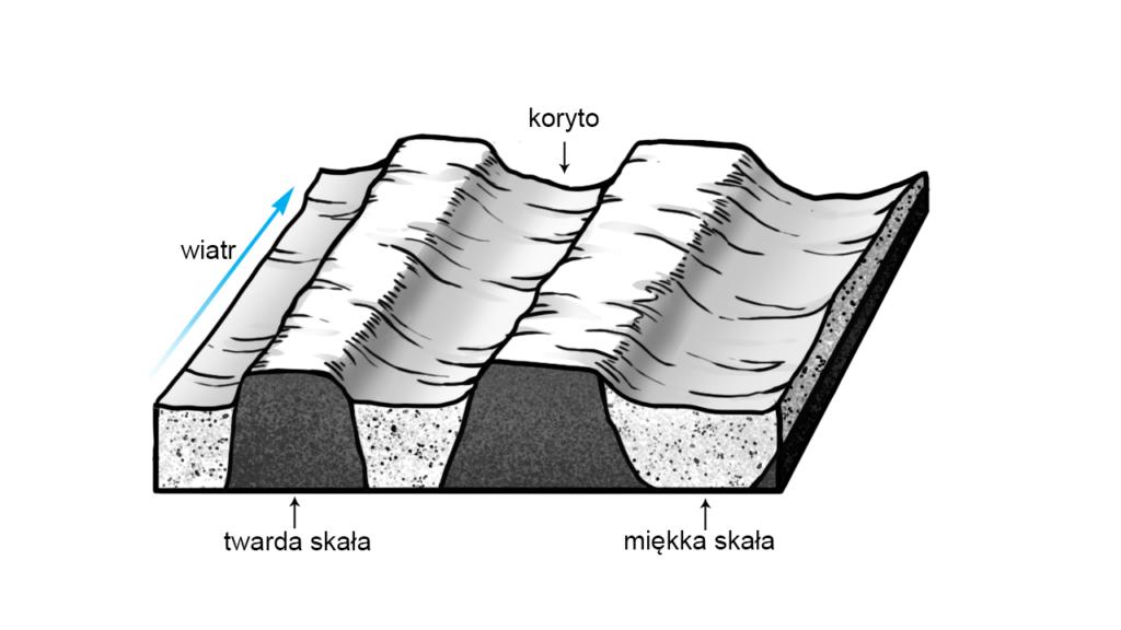 Strefa miękkich skał jest ścierana tworząc zagłębienia koryt, Źródło Englishsquare.pl Sp. zo.o., CC BY-SA 3.0
