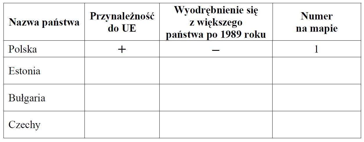matura zgeografii 2013 pp zadanie 31 tabelka