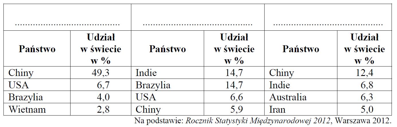 matura zgeografii 2014 pr zadanie 25 tabela