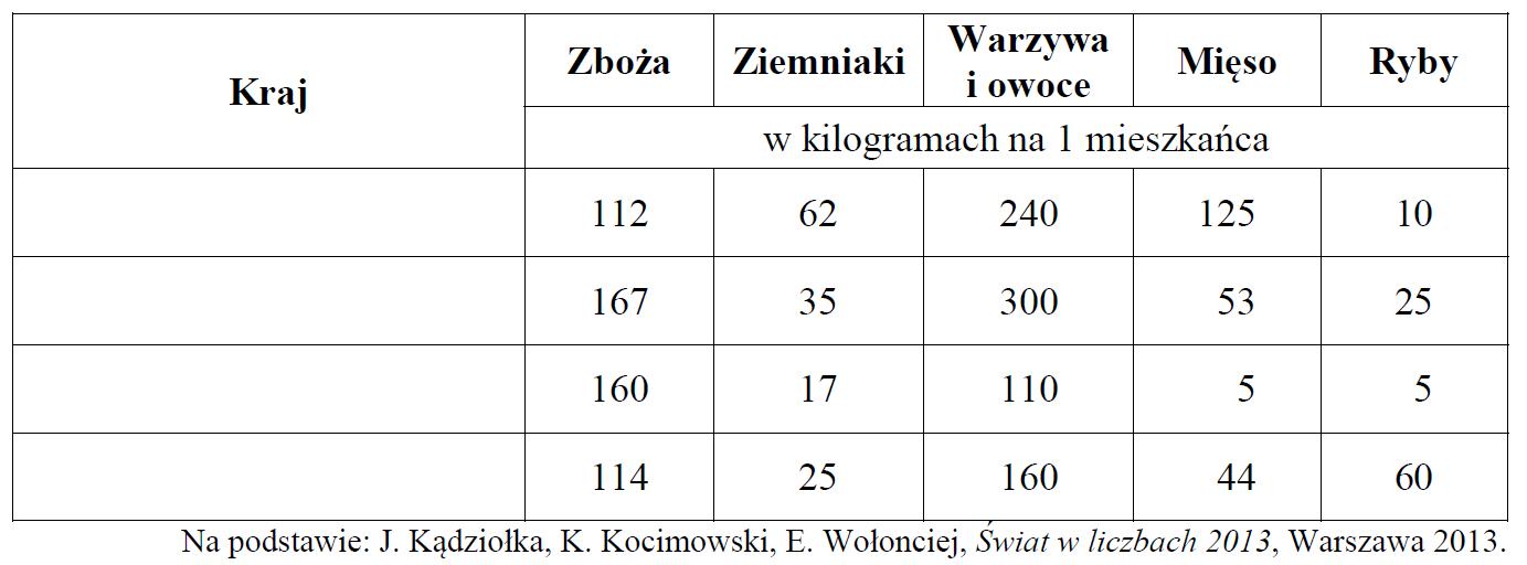 matura zgeografii 2014 pr zadanie 27 tabela