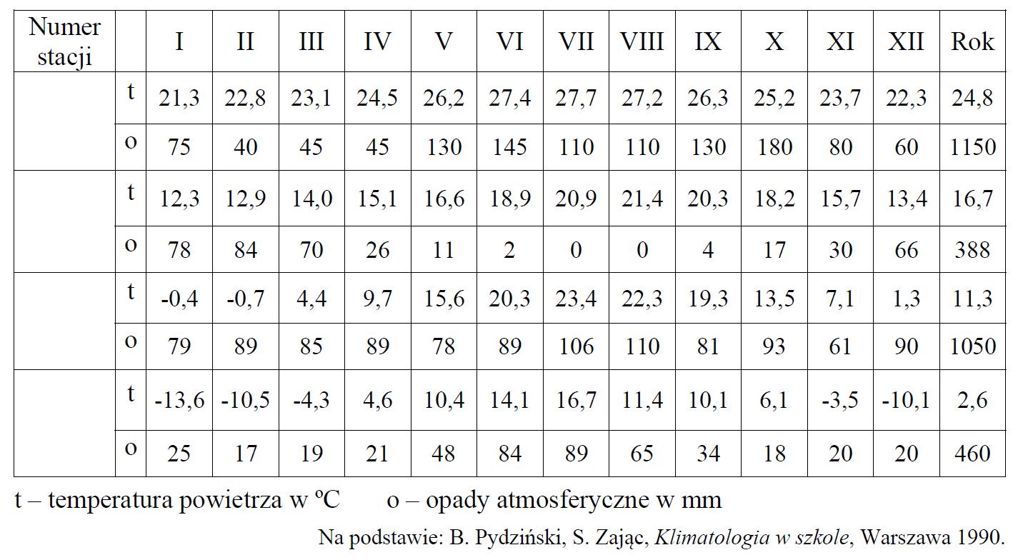 próbna matura zgeografii 2014 pr zadanie 12 tabela