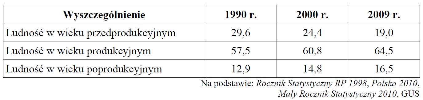 matura zgeografii 2012 maj pp zadanie 22 tabelka