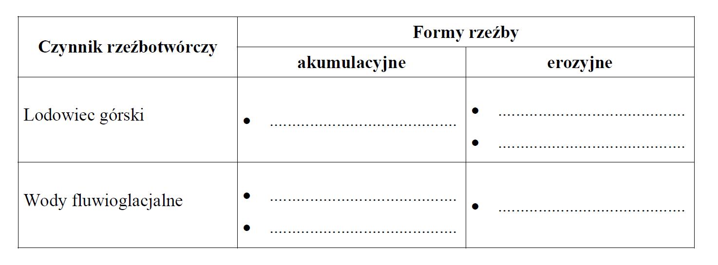 matura zgeografii 2013 pr zadanie 19 tabela