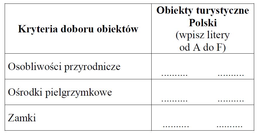 matura zgeografii 2013 pr zadanie 33 tabela
