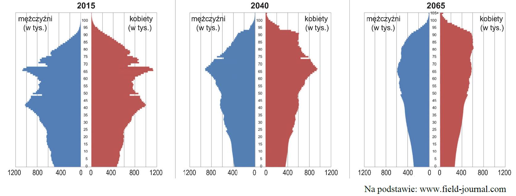 nowa matura zgeografii 2020 pr zadanie 24